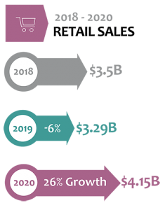 Retail Sales for 2020 via Direct Selling